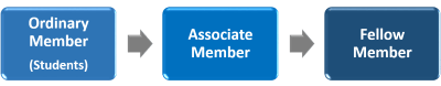 NZSA membership options